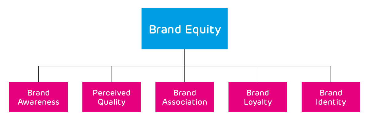 The foundations of Brand Equity